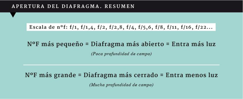 diafragma fotografia basica