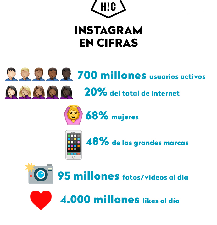 Instagram en cifras